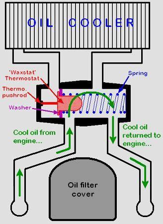 oil cooler hook up